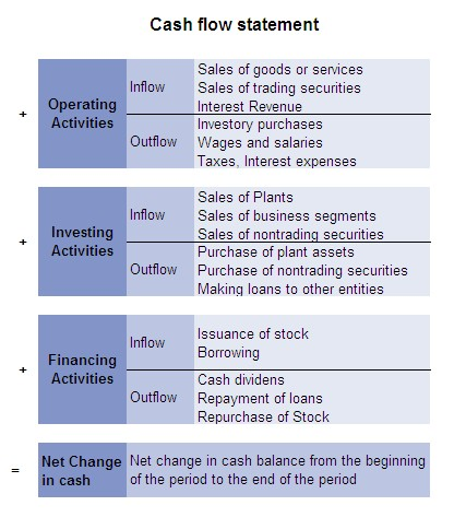 accounting research advantages of cash flow A cash flow statement is a statement showing changes in cash position of the firm from one period to another it explains the inflows (receipts) and the cash outflows may occur on account of purchase of goods, purchase of assets, payment of loans loss on operations, payment of tax and dividend, etc.